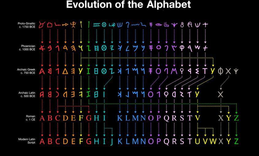 Evolution of the Alphabet - Bilingva Blog